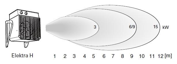 Распределение воздушного потока